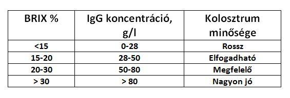 Kolosztrum minőségének ellenőrzése refraktométerrel