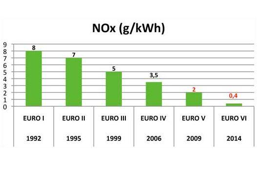 NOx adatok EURO szerint